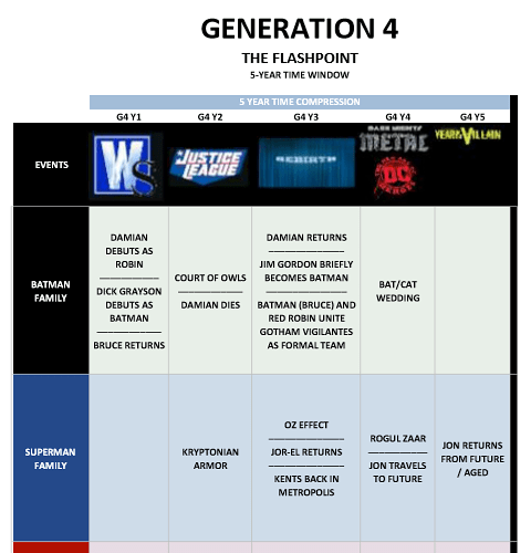 Generation 4 - The Flashpoint