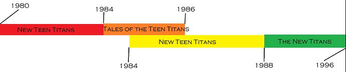 New Teen Timeline